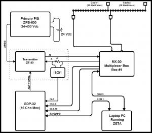 ZETA system setup