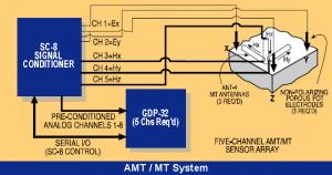 AMT system setup