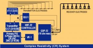 CR system setup