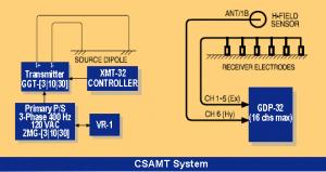 CSAMT system setup