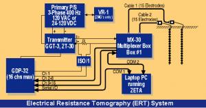 ERT system setup
