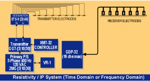 TDIP-Resistivity system setup