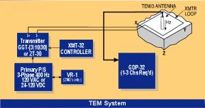 TEM system setup