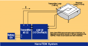 system setup NanoTEM