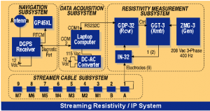 system setup Streaming IP